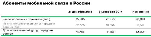 Итоги 4q2018, МегаФон