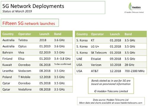 Запуски сетей 5G - где мы сейчас и чего ожидать