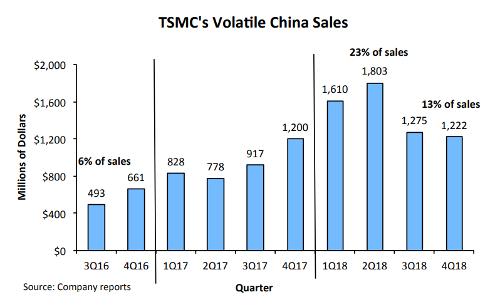 Волатильные продажи микросхем TSMC на рынке Китая