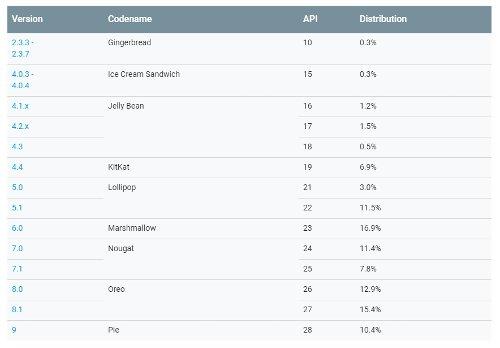 Это интересно: Опубликованы данные о распространении версий ОС Android