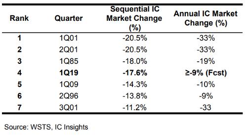 Рынок полупроводников продолжает падать