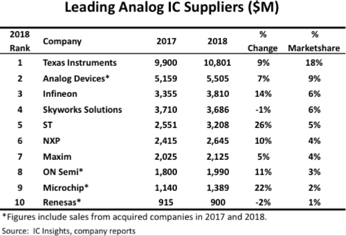 IC Insights