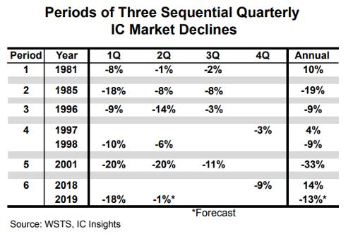 После дна, достигнутого мировым рынком производства полупроводников в 2q2019, третий квартал покажет рост