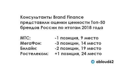 Brand Finance представил оценки ценности и силы брендов российских компаний по итогам 2018 года