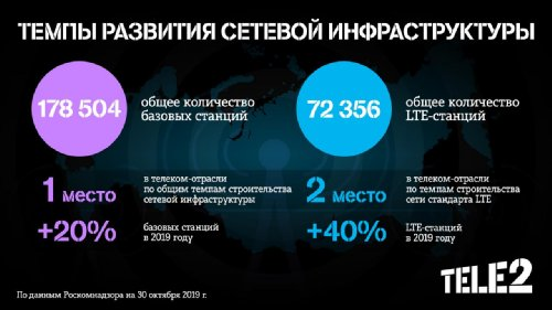 Tele2 о росте числа РЭС