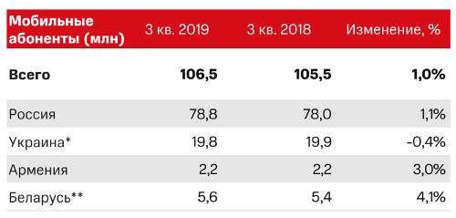 """МТС показывает рост абонентской базы в России, заявляя о """"стабилизации темпов подключений""""."""