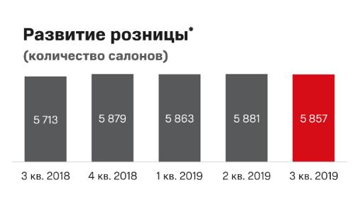 Число салонов МТС