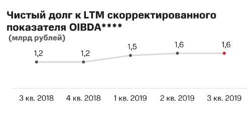 Чистый долг к LTM