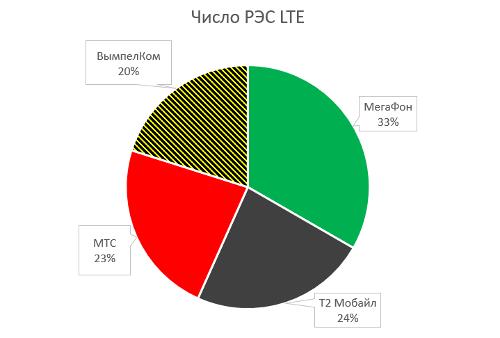 Билайн продолжает лидировать по темпам развития сети 4G