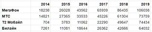 Число РЭС LTE, данные РКН (на конец октября 2019)