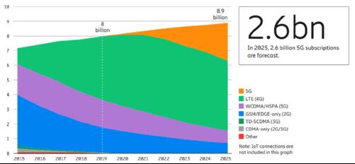 Ericsson обещает свыше 2.5 млрд подключений к 5G к концу 2025 года