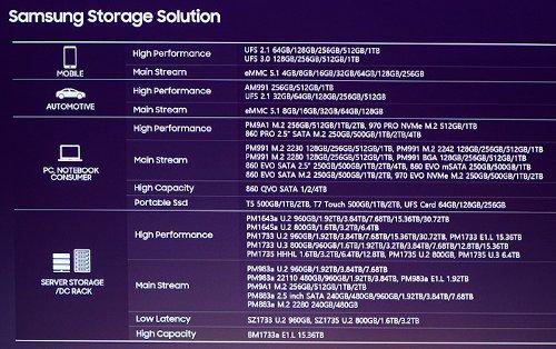 Samsung Storage Solution