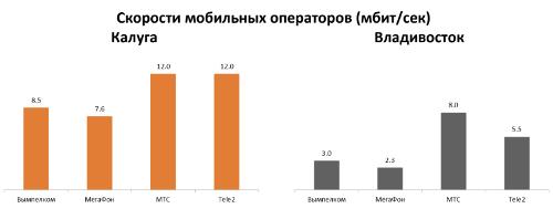 Скорости мобильных операторов (мбит/сек)