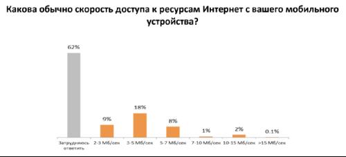 Какова обычно скорость доступа к ресурсам Интернет с вашего мобильного  устройства?