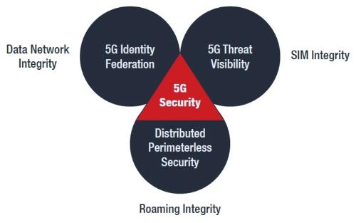 Новый подход к обеспечению безопасности сетей 5G