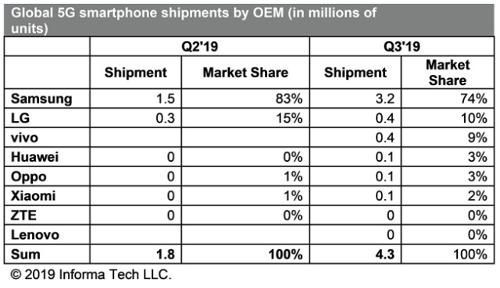 Отгрузки смартфонов 5G 2Q-3Q2019 превысили 5 млн штук, оценили аналитики