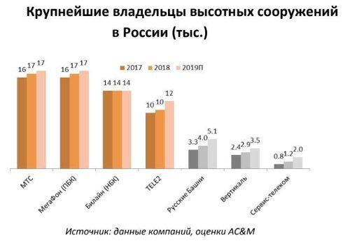 Крупнейшие владельцы высотных сооружений в России