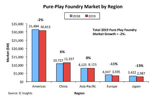 Китай - единственный регион, где рынок контрактных производителей вырос в 2019 году