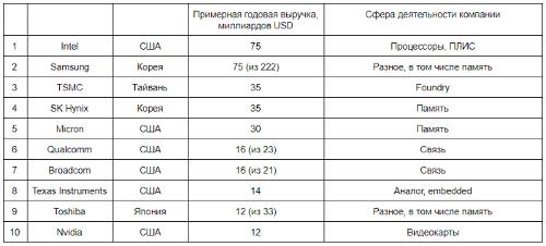 Топ-10 полупроводниковых компаний по выручке в 2019 году