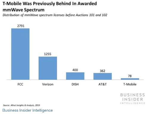 Нехватка частот миллиметрового диапазона может затруднить жизнь Sprint, если не произойдет слияния с T-Mobile US