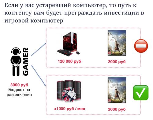 МегаФон и Loudplay открывают доступ к облачному геймингу