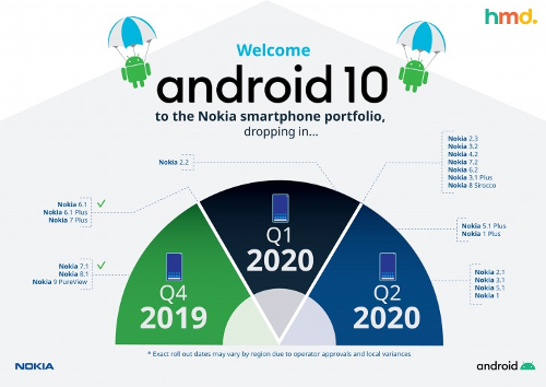 Это интересно: Опубликован график обновления смартфонов Nokia до Android 10