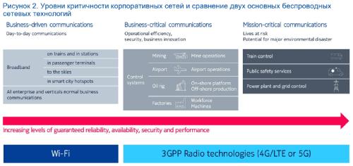 Частные беспроводные сети промышленного уровня для приложений Industry 4.0