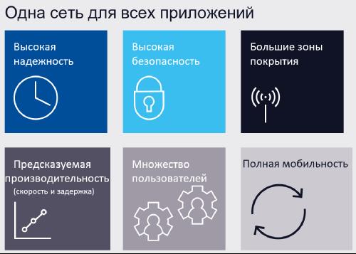 Возможности технологий 3GPP – 4G/LTE и 5G