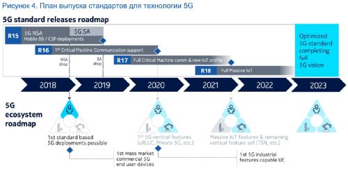 План выпуска стандартов для технологии 5G