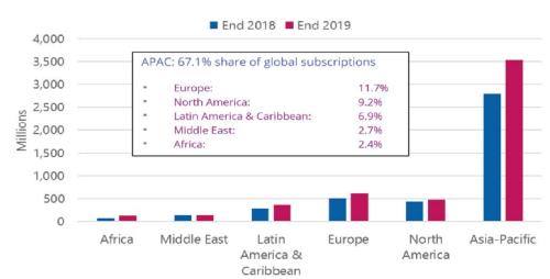 Рост числа подключений к сетям LTE по регионам мира