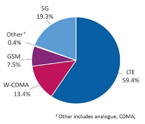 Прогноз долей рынка по итогам 2024 года по числу подключений к сетям различных поколений