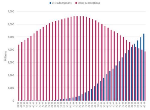 LTE и другие стандарты сотовой связи по числу подключений