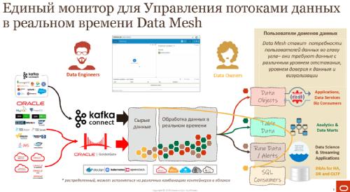 Единый монитор для управления потоками данных в реальном времени Data Mesh