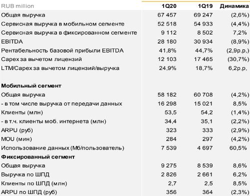 """ВымпелКом отчитался в """"красной зоне"""", но есть и позитив"""