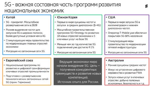 Ericsson Mobility Report. 5G В России