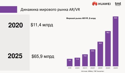Оценки и прогнозы мирового рынка AR / VR