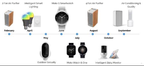 Слухи: Под брендом Motorola будет представлено 3 модели смарт-часов