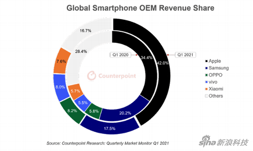 Это интересно: Продажи смартфонов в 1 квартале 2021 поставили новый рекорд