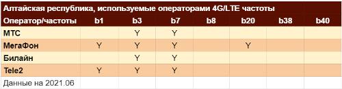 Частотные диапазоны LTE в Республике Алтай
