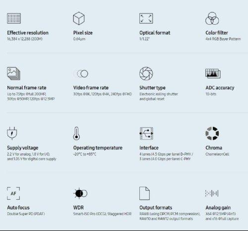 Компоненты: Samsung ISOCELL HP1 – 200 Мп сенсор для смартфонов