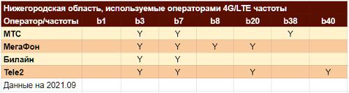 Частоты LTE в Нижегородской области
