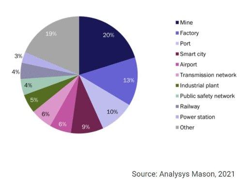 Пользователи частных сетей на основе LTE во всем мире по сегментам, по данным на июнь 2021 года.