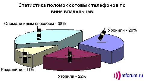 Статистика поломок