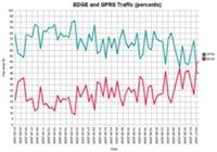 В июле объем трафика EDGE стал превышать объем трафика в режиме GPRS (в тех зонах, где реализована поддержка EDGE).